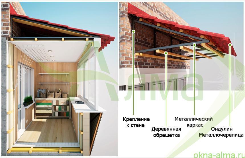 Как сделать крышу для балкона последнего этажа.