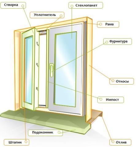 Анатомия пластиковых окон. элементы пвх конструкции exprof.